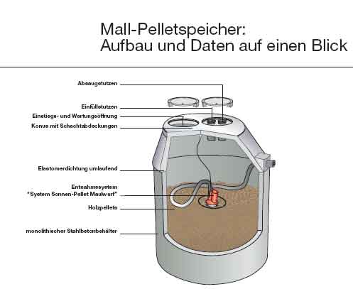 Pellet aufbewahrungsbehälter